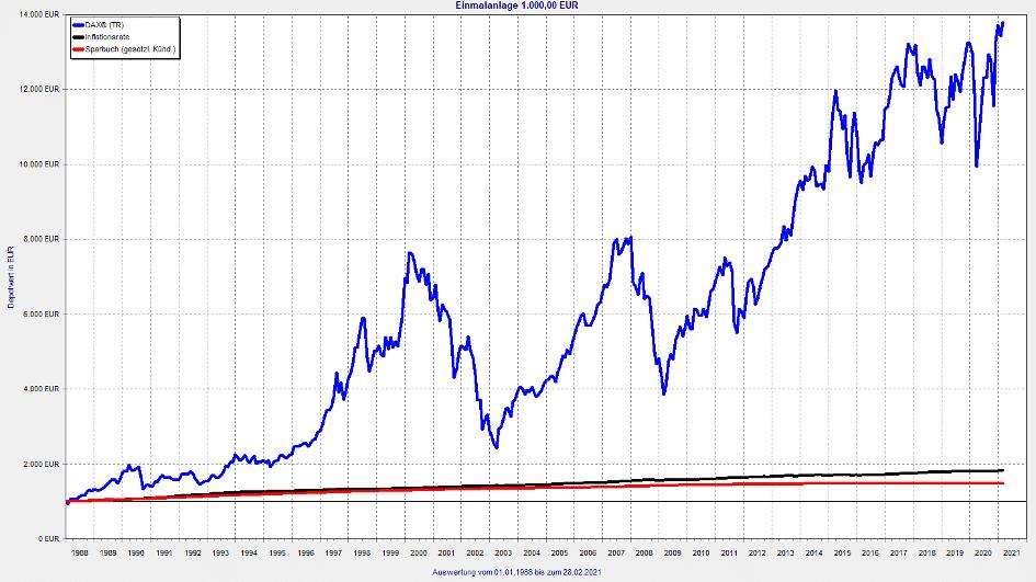 Einmalanlage von 1.000 Euro