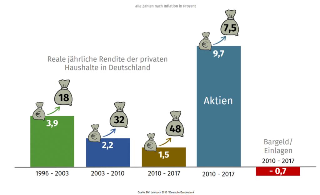 Reale jährliche Rendite der privaten Haushalte in Deutschland nach Inflation 1
