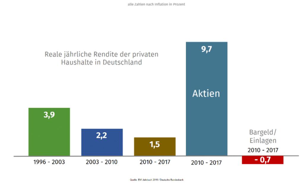 Reale jährliche Rendite der provaten Haushalte in Deutschland 1